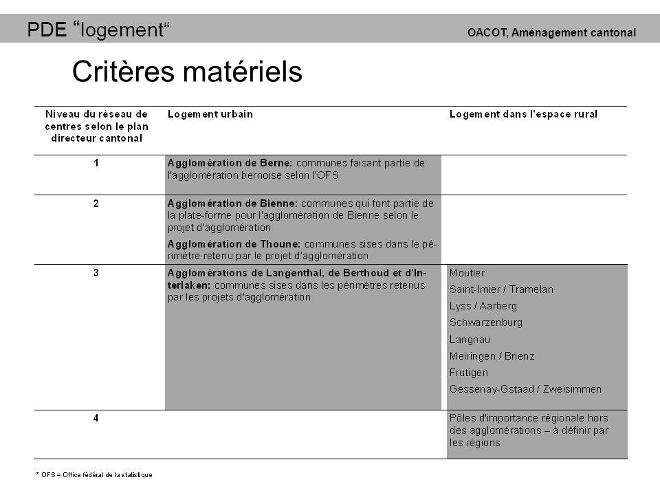 PDE logement OACOT, Aménagement cantonal Critères matériels