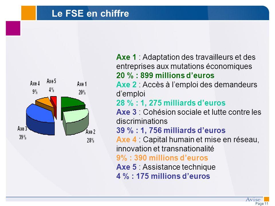 Page 11 Le FSE en chiffre Axe 1 : Adaptation des travailleurs et des entreprises aux mutations économiques 20 % : 899 millions deuros Axe 2 : Accès à