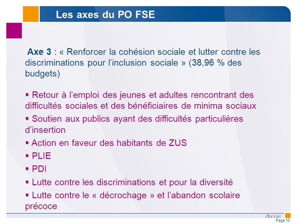 Page 15 Axe 3 : « Renforcer la cohésion sociale et lutter contre les discriminations pour linclusion sociale » (38,96 % des budgets) Retour à lemploi