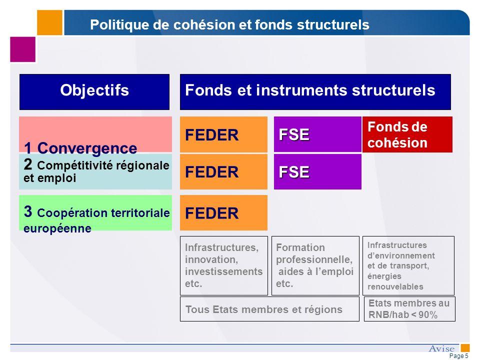 Page 5 Politique de cohésion et fonds structurels 2 Compétitivité régionale et emploi 3 Coopération territoriale européenne FSE Etats membres au RNB/hab < 90% Tous Etats membres et régions FEDER FSE Fonds de cohésion 1 Convergence Infrastructures, innovation, investissements etc.