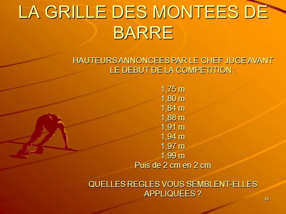 15 LA GRILLE DES MONTEES DE BARRE HAUTEURS ANNONCEES PAR LE CHEF JUGE AVANT LE DEBUT DE LA COMPETITION : 1,75 m 1,80 m 1,84 m 1,88 m 1,91 m 1,94 m 1,9