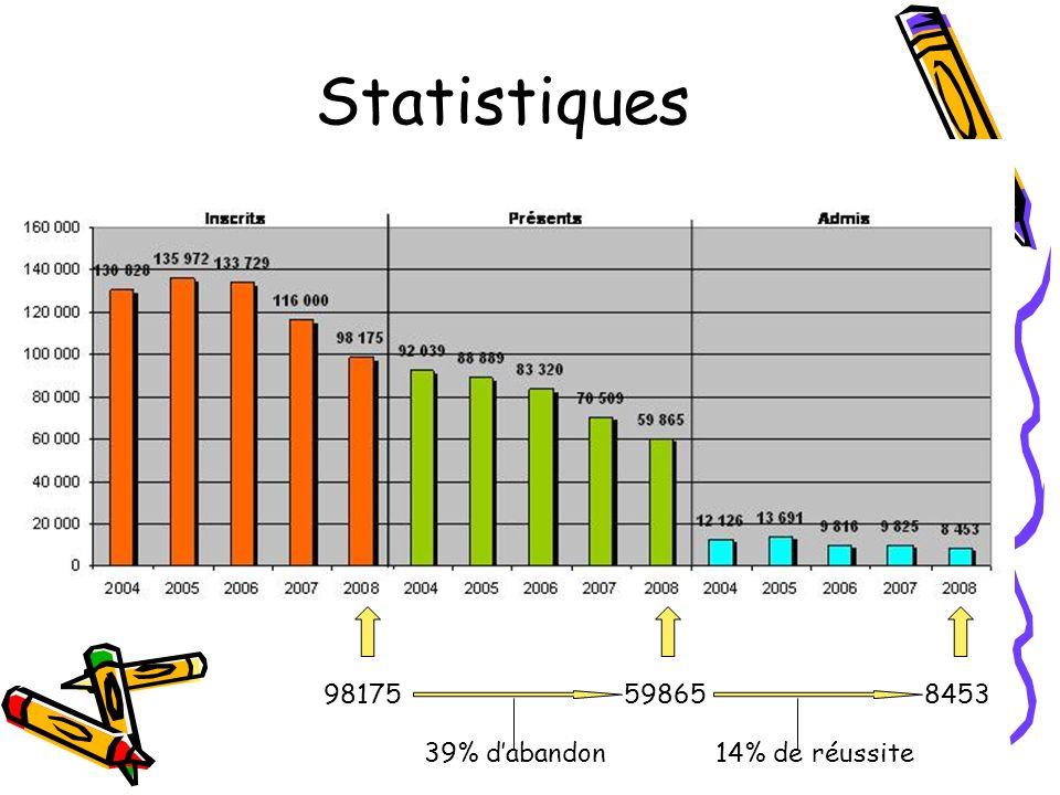 Statistiques 98175598658453 39% dabandon14% de réussite