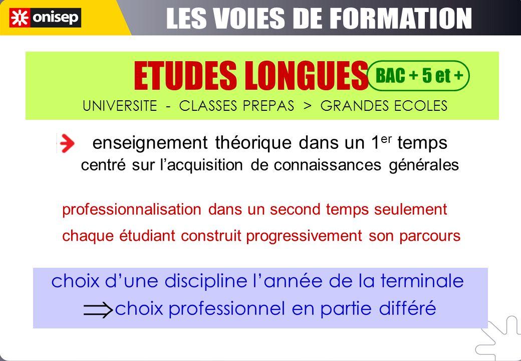 ETUDES LONGUES BAC + 5 et + UNIVERSITE - CLASSES PREPAS > GRANDES ECOLES enseignement théorique dans un 1 er temps centré sur lacquisition de connaiss