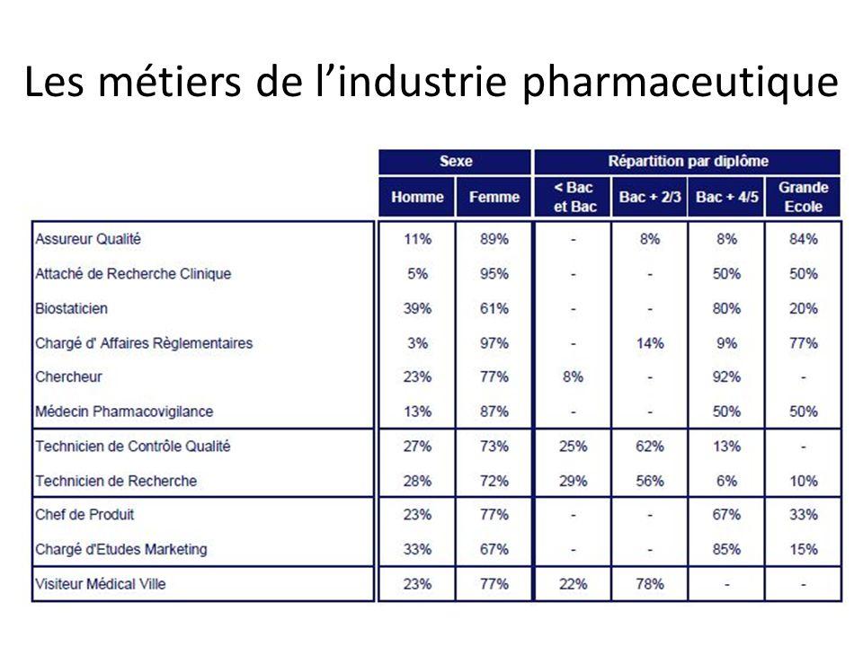 Les métiers de lindustrie pharmaceutique