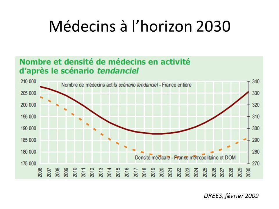 Médecins à lhorizon 2030 DREES, février 2009