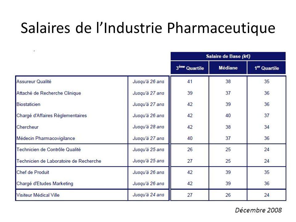 Salaires de lIndustrie Pharmaceutique Décembre 2008