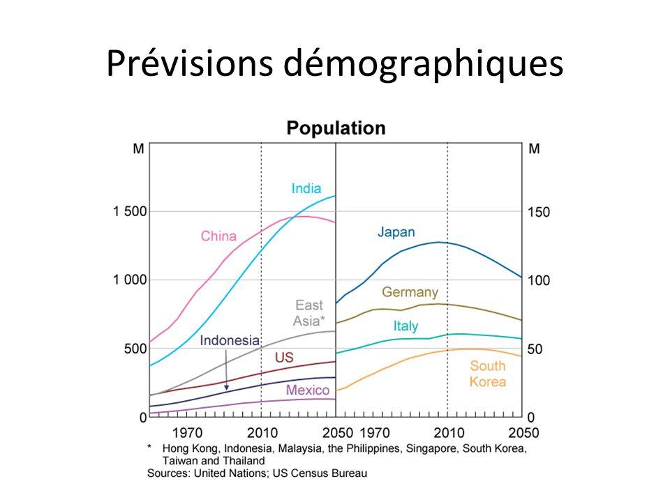 Prévisions démographiques