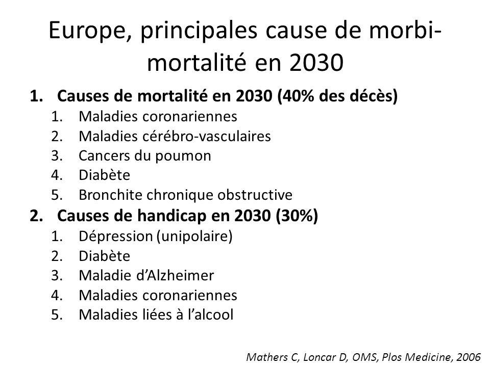 Europe, principales cause de morbi- mortalité en 2030 1.Causes de mortalité en 2030 (40% des décès) 1.Maladies coronariennes 2.Maladies cérébro-vascul