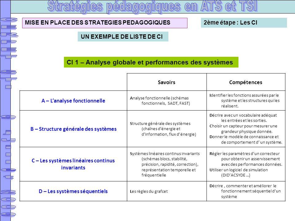 CI 1 – Analyse globale et performances des systèmes SavoirsCompétences A – Lanalyse fonctionnelle Analyse fonctionnelle (schémas fonctionnels, SADT, F