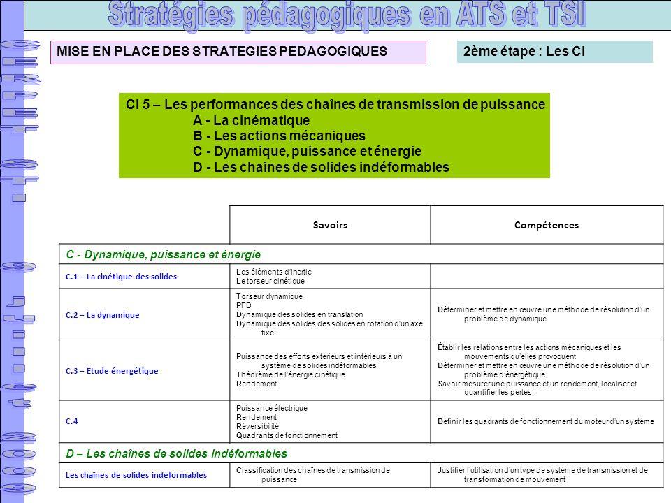 CI 5 – Les performances des chaînes de transmission de puissance A - La cinématique B - Les actions mécaniques C - Dynamique, puissance et énergie D -