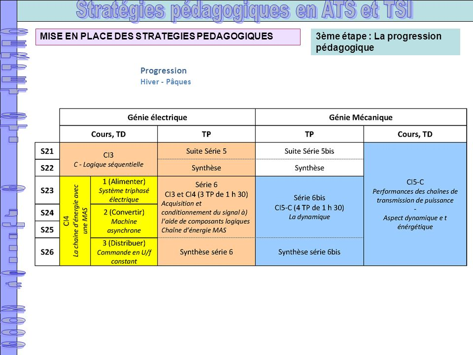 3ème étape : La progression pédagogique MISE EN PLACE DES STRATEGIES PEDAGOGIQUES Progression Hiver - Pâques