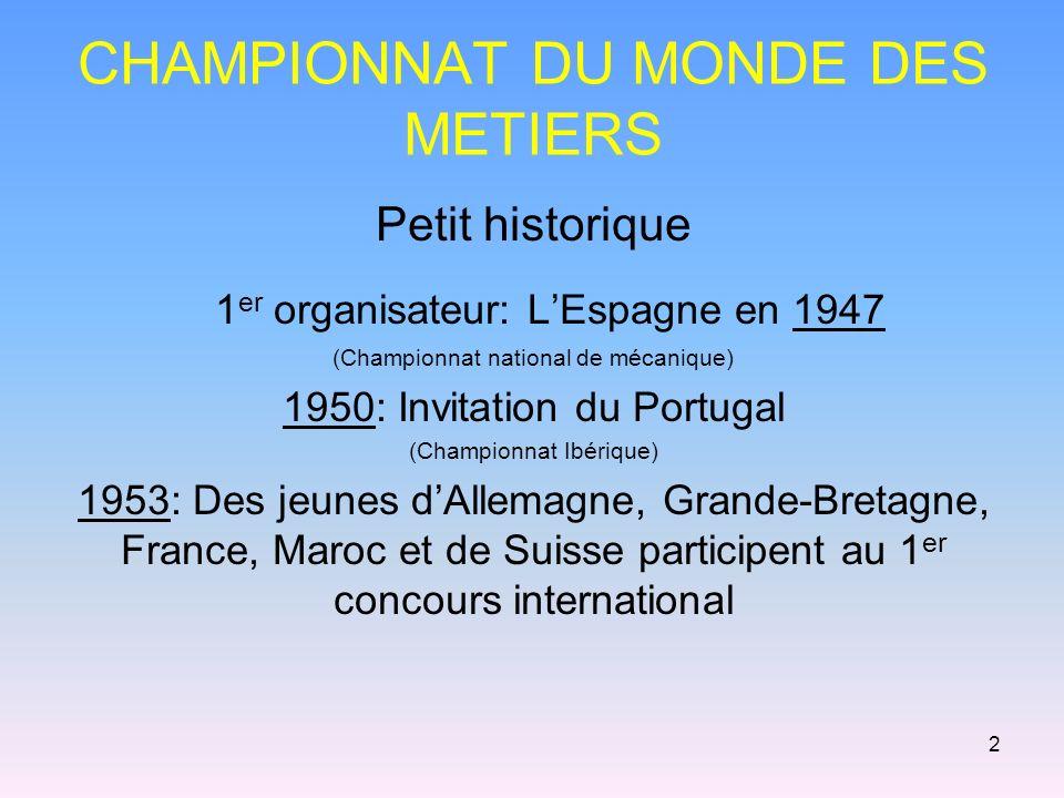 2 CHAMPIONNAT DU MONDE DES METIERS Petit historique 1 er organisateur: LEspagne en 1947 (Championnat national de mécanique) 1950: Invitation du Portugal (Championnat Ibérique) 1953: Des jeunes dAllemagne, Grande-Bretagne, France, Maroc et de Suisse participent au 1 er concours international