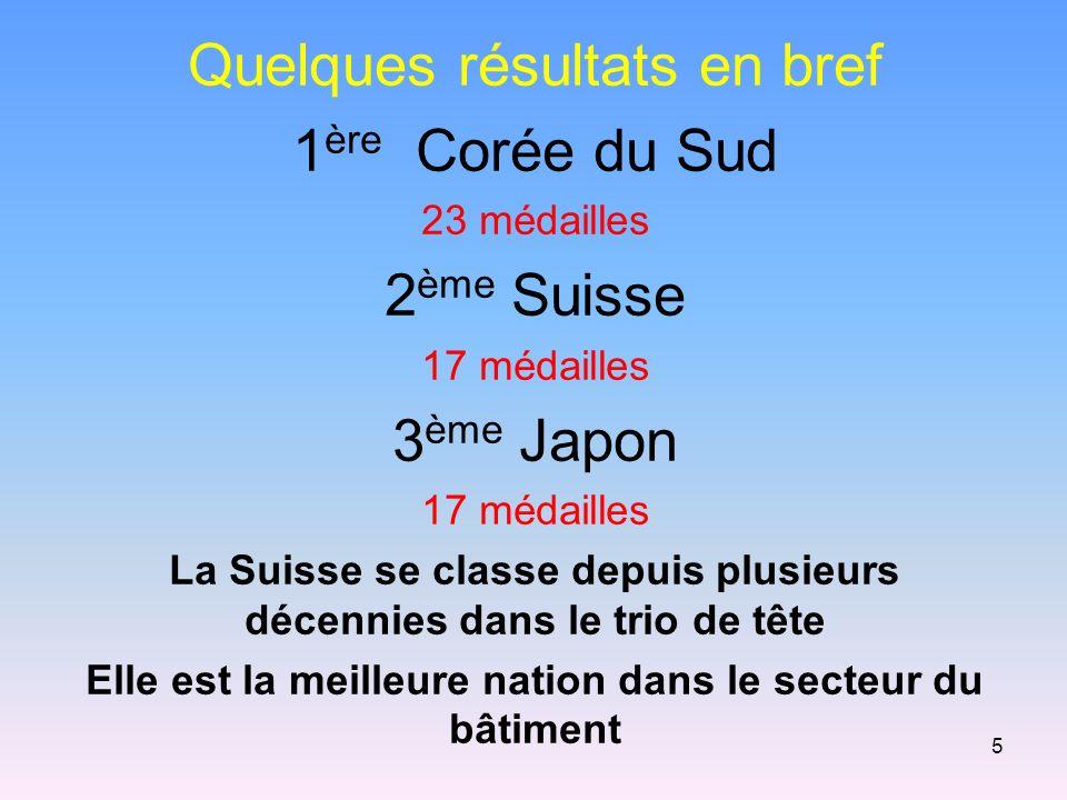 Quelques résultats en bref 1 ère Corée du Sud 23 médailles 2 ème Suisse 17 médailles 3 ème Japon 17 médailles La Suisse se classe depuis plusieurs décennies dans le trio de tête Elle est la meilleure nation dans le secteur du bâtiment 5