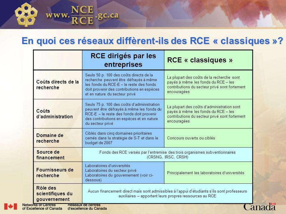 RCE dirigés par les entreprises RCE « classiques » Coûts directs de la recherche Seuls 50 p.