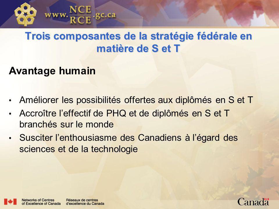 Trois composantes de la stratégie fédérale en matière de S et T Avantage humain Améliorer les possibilités offertes aux diplômés en S et T Accroître leffectif de PHQ et de diplômés en S et T branchés sur le monde Susciter lenthousiasme des Canadiens à légard des sciences et de la technologie