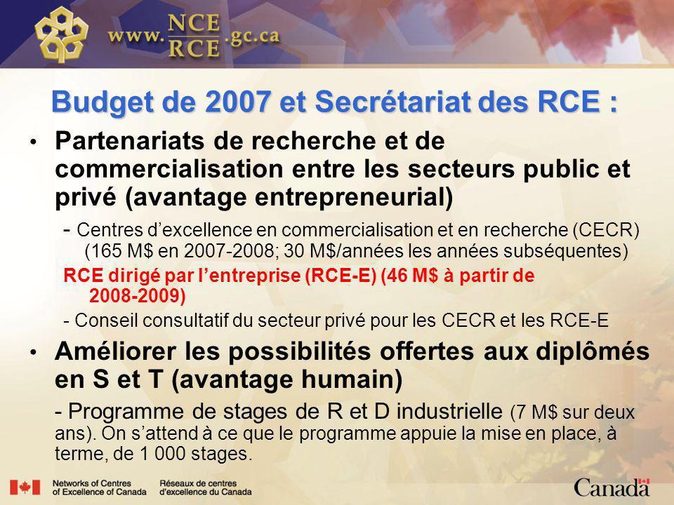 Budget de 2007 et Secrétariat des RCE : Partenariats de recherche et de commercialisation entre les secteurs public et privé (avantage entrepreneurial) - Centres dexcellence en commercialisation et en recherche (CECR) (165 M$ en 2007-2008; 30 M$/années les années subséquentes) RCE dirigé par lentreprise (RCE-E) (46 M$ à partir de 2008-2009) - Conseil consultatif du secteur privé pour les CECR et les RCE-E Améliorer les possibilités offertes aux diplômés en S et T (avantage humain) - Programme de stages de R et D industrielle (7 M$ sur deux ans).