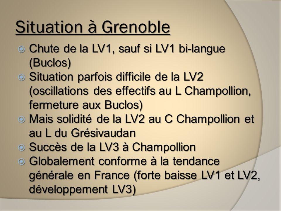 Chute de la LV1, sauf si LV1 bi-langue (Buclos) Chute de la LV1, sauf si LV1 bi-langue (Buclos) Situation parfois difficile de la LV2 (oscillations des effectifs au L Champollion, fermeture aux Buclos) Situation parfois difficile de la LV2 (oscillations des effectifs au L Champollion, fermeture aux Buclos) Mais solidité de la LV2 au C Champollion et au L du Grésivaudan Mais solidité de la LV2 au C Champollion et au L du Grésivaudan Succès de la LV3 à Champollion Succès de la LV3 à Champollion Globalement conforme à la tendance générale en France (forte baisse LV1 et LV2, développement LV3) Globalement conforme à la tendance générale en France (forte baisse LV1 et LV2, développement LV3)