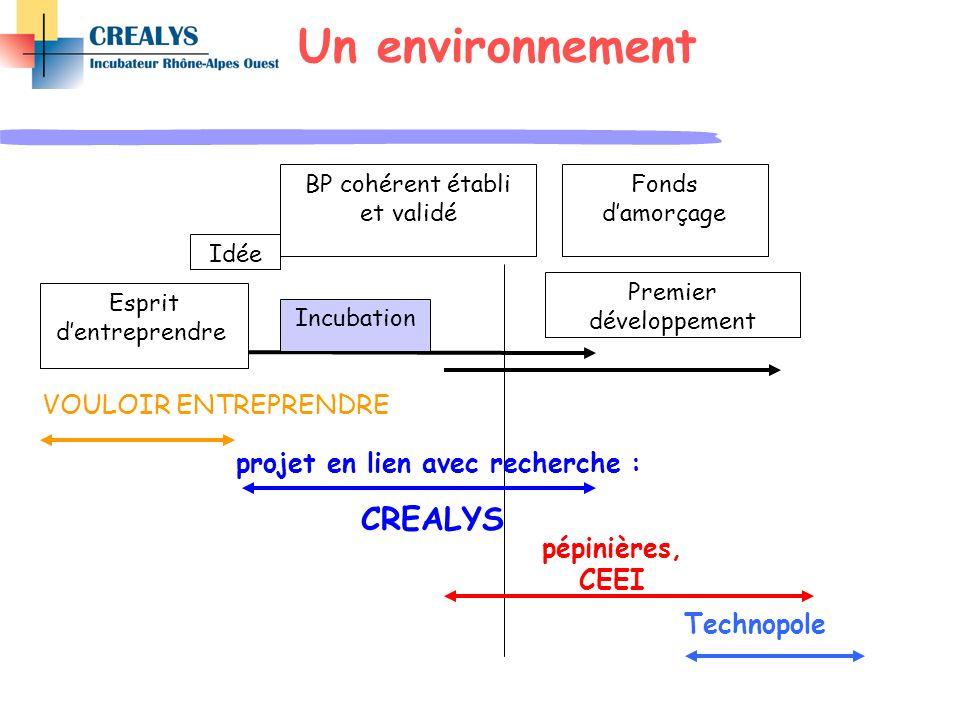 Un environnement pépinières, CEEI Idée Esprit dentreprendre Incubation Premier développement projet en lien avec recherche : CREALYS BP cohérent établ