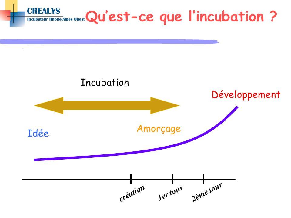 Idée Incubation Amorçage Développement création 1er tour 2ème tour Quest-ce que lincubation ?