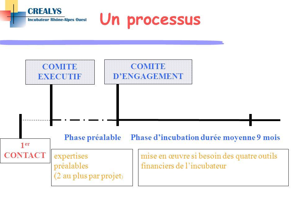 Un processus 1 er CONTACT COMITE EXECUTIF Phase préalable COMITE DENGAGEMENT Phase dincubation durée moyenne 9 mois expertises préalables (2 au plus p