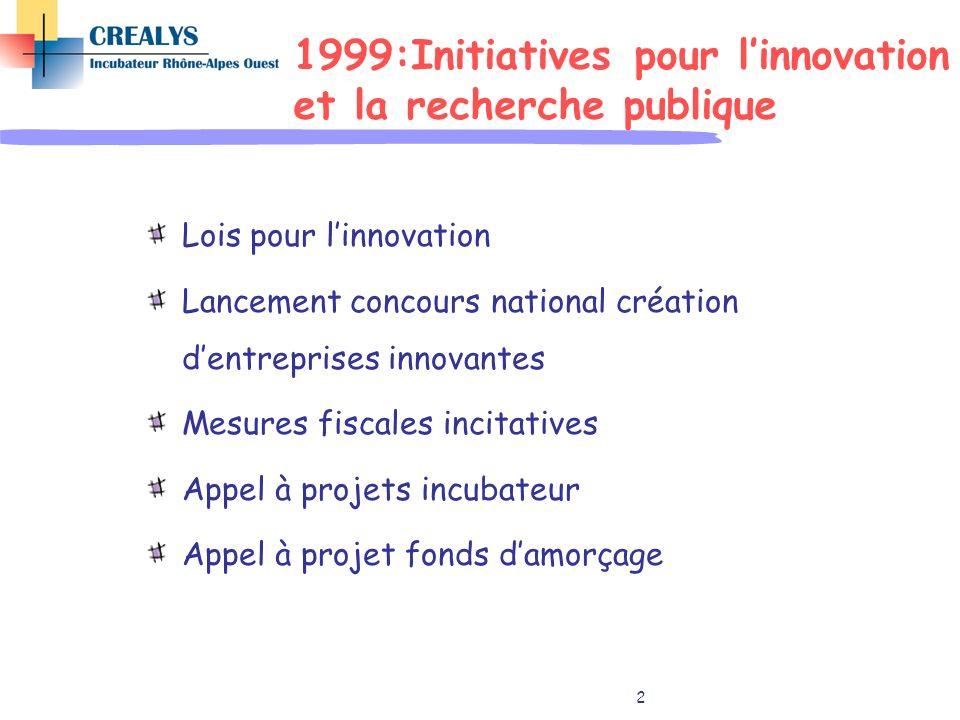 2 1999:Initiatives pour linnovation et la recherche publique Lois pour linnovation Lancement concours national création dentreprises innovantes Mesure