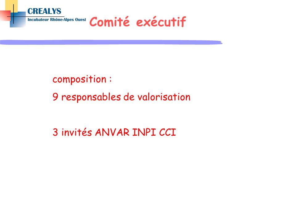 Comité exécutif composition : 9 responsables de valorisation 3 invités ANVAR INPI CCI