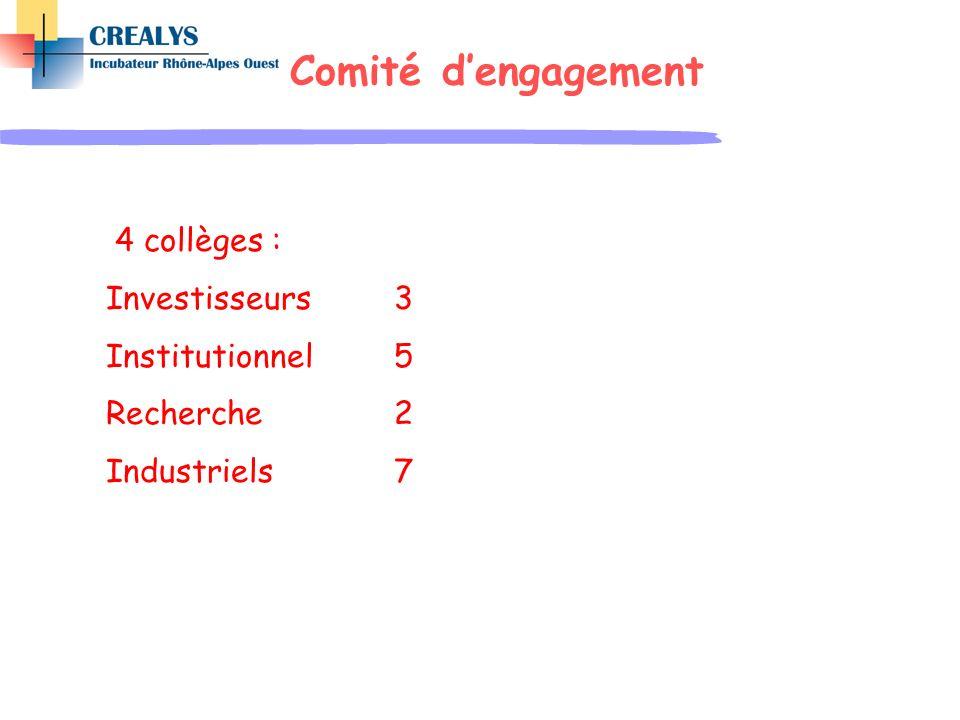 Comité dengagement 4 collèges : Investisseurs3 Institutionnel 5 Recherche2 Industriels7