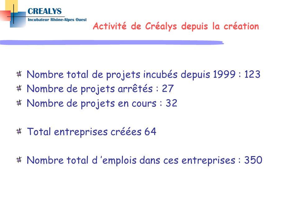 Activité de Créalys depuis la création Nombre total de projets incubés depuis 1999 : 123 Nombre de projets arrêtés : 27 Nombre de projets en cours : 3
