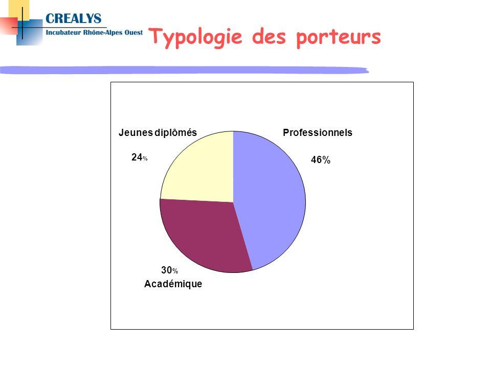 Typologie des porteurs Académique 30 % Professionnels 46% Jeunes diplômés 24 %