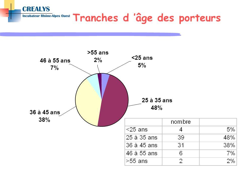 <25 ans 5% 46 à 55 ans 7% >55 ans 2% 25 à 35 ans 48% 36 à 45 ans 38% Tranches d âge des porteurs