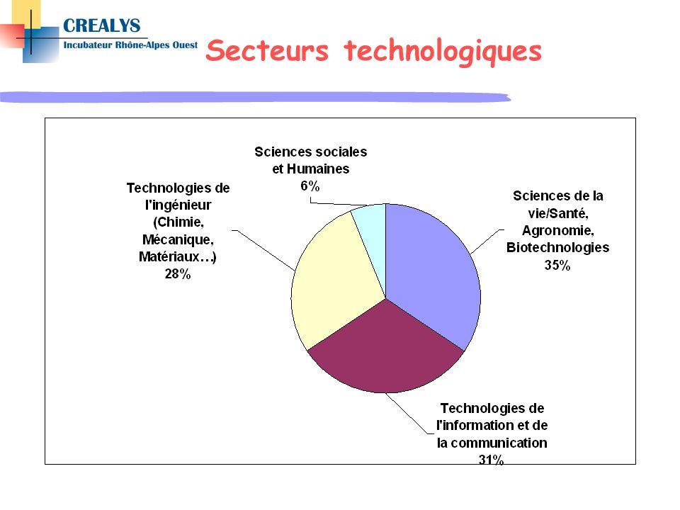 Secteurs technologiques