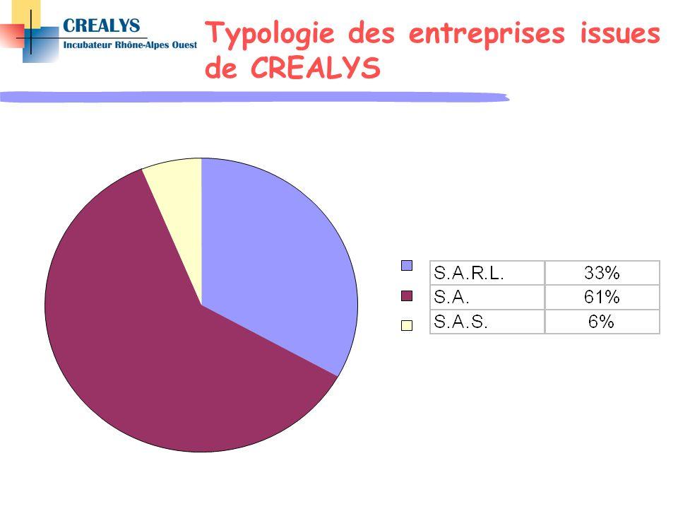 Typologie des entreprises issues de CREALYS.