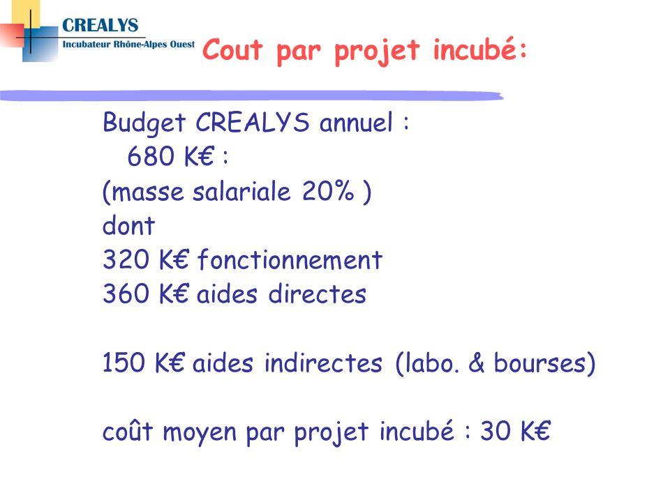 Cout par projet incubé: Budget CREALYS annuel : 680 K : (masse salariale 20% ) dont 320 K fonctionnement 360 K aides directes 150 K aides indirectes (