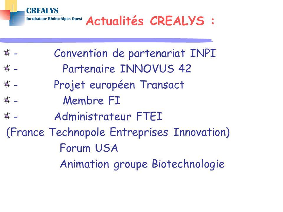 Actualités CREALYS : - Convention de partenariat INPI - Partenaire INNOVUS 42 - Projet européen Transact - Membre FI - Administrateur FTEI (France Tec