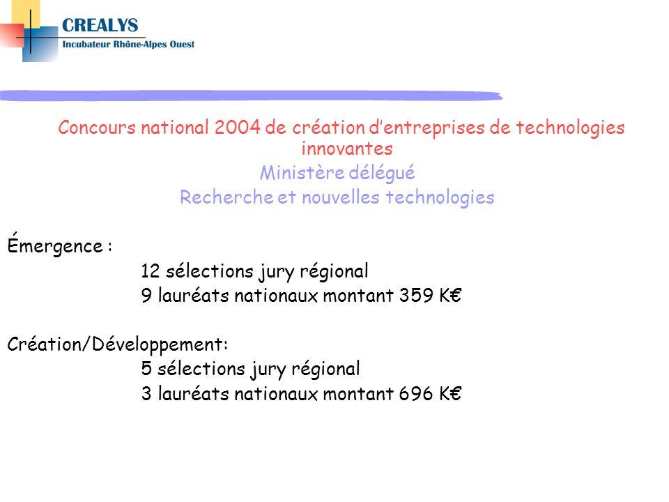 Concours national 2004 de création dentreprises de technologies innovantes Ministère délégué Recherche et nouvelles technologies Émergence : 12 sélect