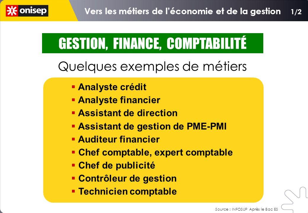 GESTION, FINANCE, COMPTABILITÉ Quelques exemples de métiers Analyste crédit Analyste financier Assistant de direction Assistant de gestion de PME-PMI