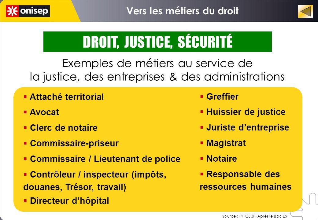 Exemples de métiers au service de la justice, des entreprises & des administrations DROIT, JUSTICE, SÉCURITÉ Vers les métiers du droit Attaché territo