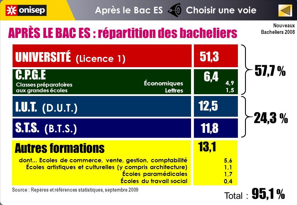 Nouveaux Bacheliers 2008 Après le Bac ES Choisir une voie Source : Repères et références statistiques, septembre 2009 UNIVERSITÉ (Licence 1) 51,3 C.P.