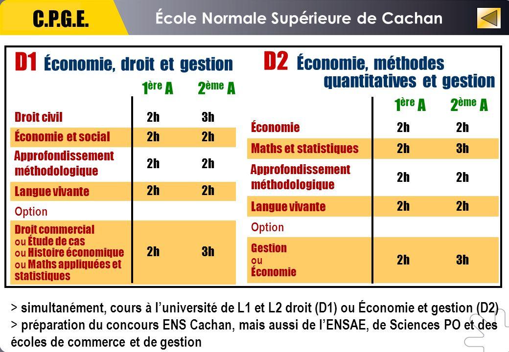 École Normale Supérieure de Cachan C.P.G.E. Droit civil 2h 3h Économie et social 2h 2h Approfondissement méthodologique 2h 2h Langue vivante 2h 2h Opt