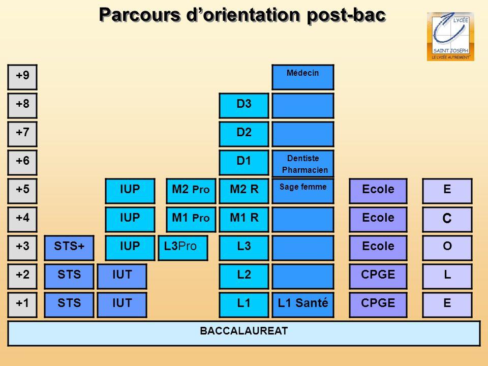 Parcours dorientation post-bac BACCALAUREAT +1 +2 +3 +4 +5 L1 L2 L3 +6 +7 +8 +9 STS STS+ IUT IUP L3Pro M2 R M1 R L1 Santé Sage femme CPGE Ecole M1 Pro