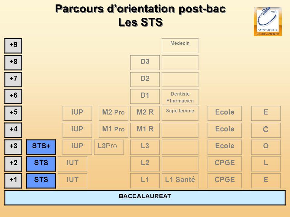 Parcours dorientation post-bac Les STS Parcours dorientation post-bac Les STS BACCALAUREAT +1 +2 +3 +4 +5 L1 L2 +6 +7 +8 +9 STS STS+ IUT L3 IUT M2 R M