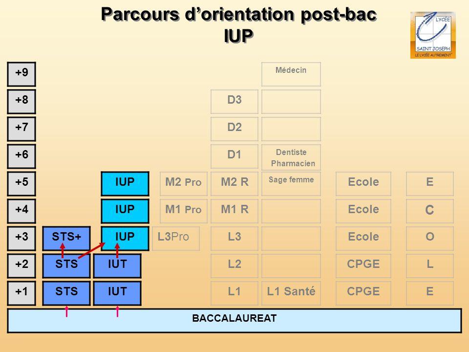 Parcours dorientation post-bac IUP Parcours dorientation post-bac IUP BACCALAUREAT +1 +2 +3 +4 +5 L1 L2 +6 +7 +8 +9 STS STS+ IUT L3 IUT IUP L3Pro M2 R