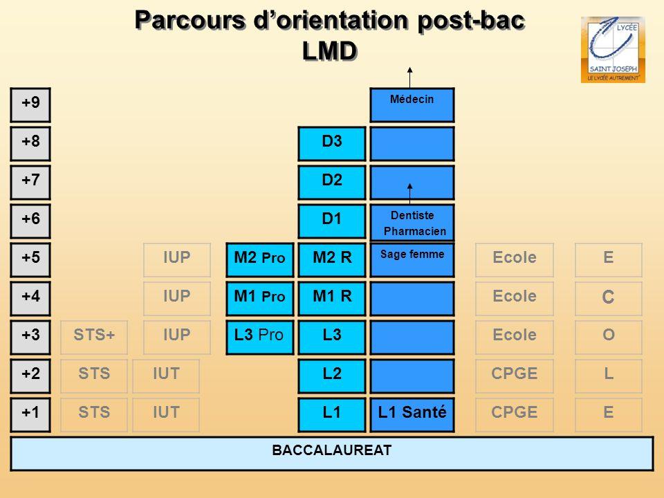 Parcours dorientation post-bac LMD Parcours dorientation post-bac LMD BACCALAUREAT +1 +2 +3 +4 +5 L1 L2 L3 +6 +7 +8 +9 STS CPGE STS+Ecole IUT Ecole IU
