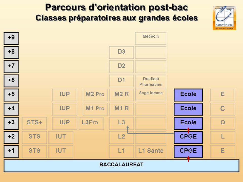 Parcours dorientation post-bac Classes préparatoires aux grandes écoles Parcours dorientation post-bac Classes préparatoires aux grandes écoles BACCAL