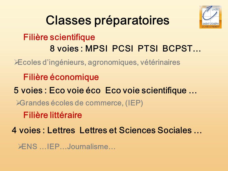Classes préparatoires Filière scientifique Filière économique Filière littéraire 8 voies : MPSI PCSI PTSI BCPST… 5 voies : Eco voie éco Eco voie scien