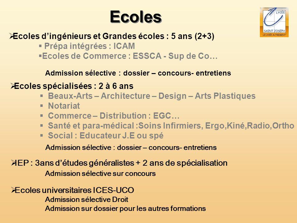 Ecoles Ecoles dingénieurs et Grandes écoles : 5 ans (2+3) Prépa intégrées : ICAM Ecoles de Commerce : ESSCA - Sup de Co… Ecoles spécialisées : 2 à 6 a
