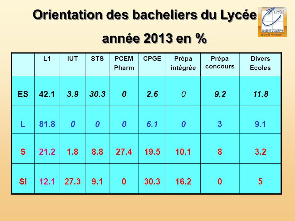 Orientation des bacheliers du Lycée année 2013 en % Orientation des bacheliers du Lycée année 2013 en % L1IUTSTSPCEM Pharm CPGEPrépa intégrée Prépa co