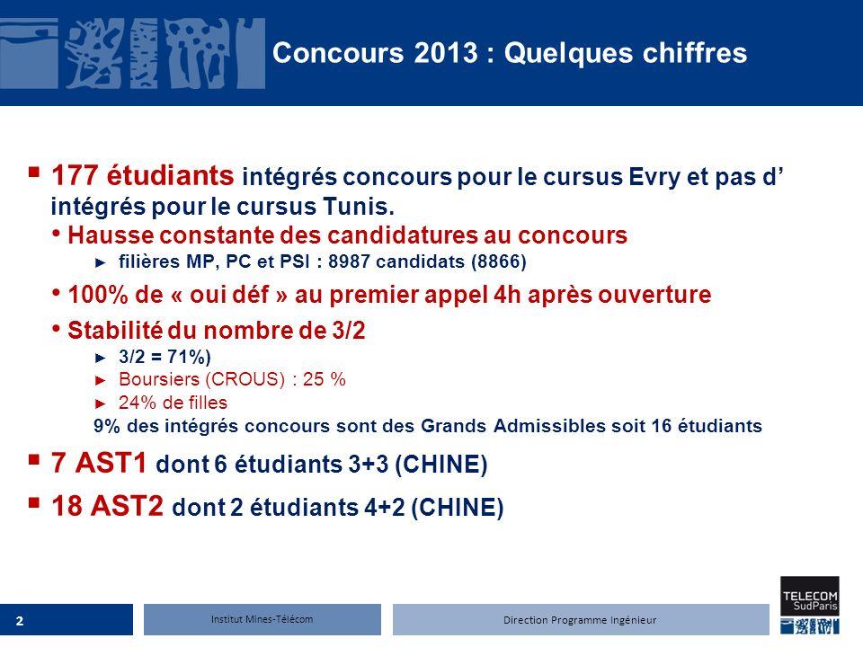 Institut Mines-Télécom 177 étudiants intégrés concours pour le cursus Evry et pas d intégrés pour le cursus Tunis. Hausse constante des candidatures a