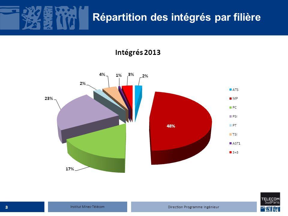 Institut Mines-Télécom Répartition des intégrés par filière 3 Direction Programme Ingénieur