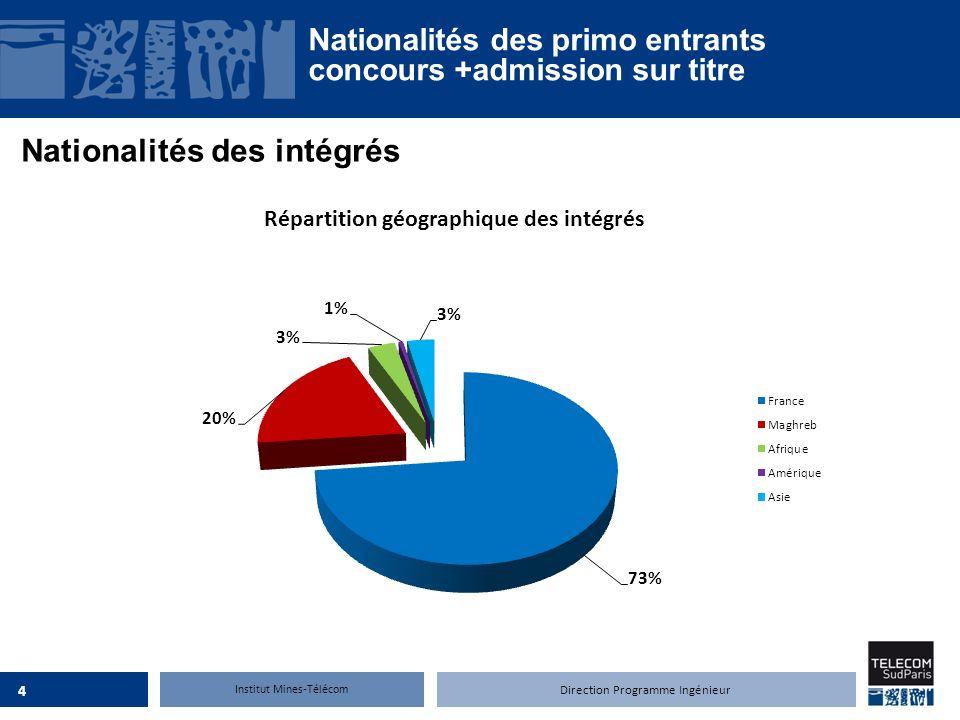 Institut Mines-Télécom Nationalités des intégrés Nationalités des primo entrants concours +admission sur titre 4 Direction Programme Ingénieur